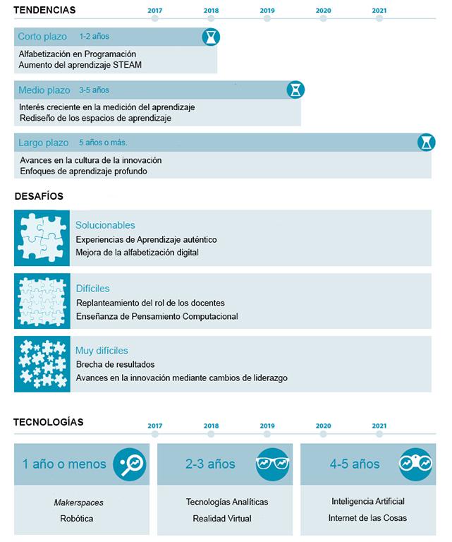 Resumen gráfico del Informe Horizon 2017