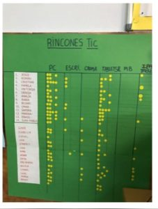 Rincones TIC