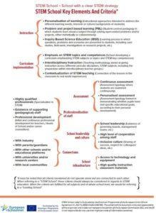 Criterios y elementos claves para una escuela STEM